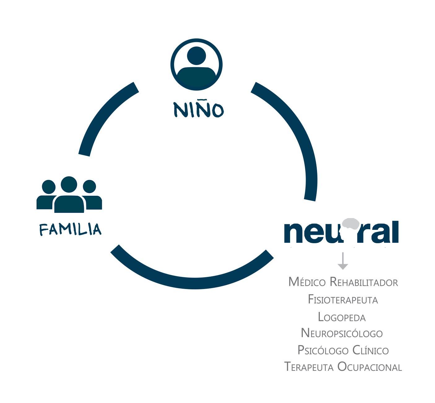 Rehabilitación neuronal