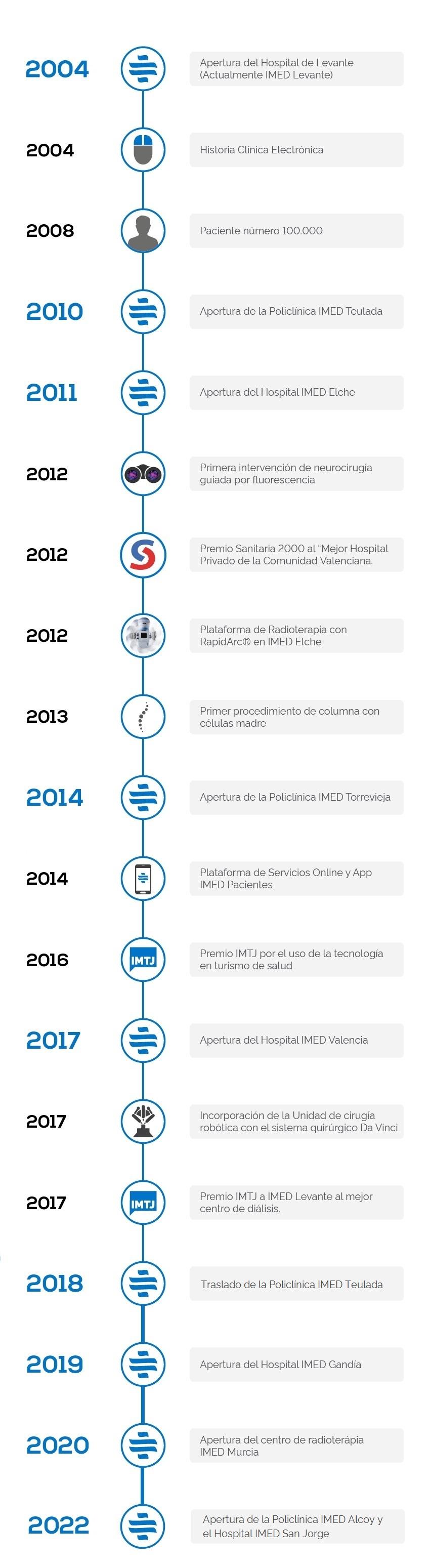 Historia de IMED Hospitales